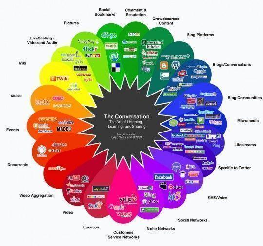 eligiendo las redes sociales