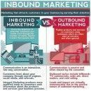 Inbound Marketing para empresas: lo que debes conocer