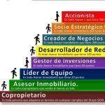 Reputación Online y Acusaciones de Estafa Piramidal: Grupo Sion